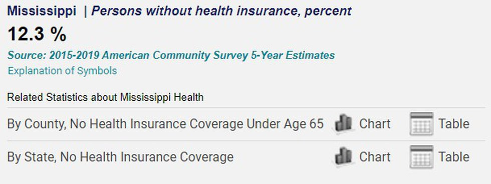 People in Mississippi without health insurance.